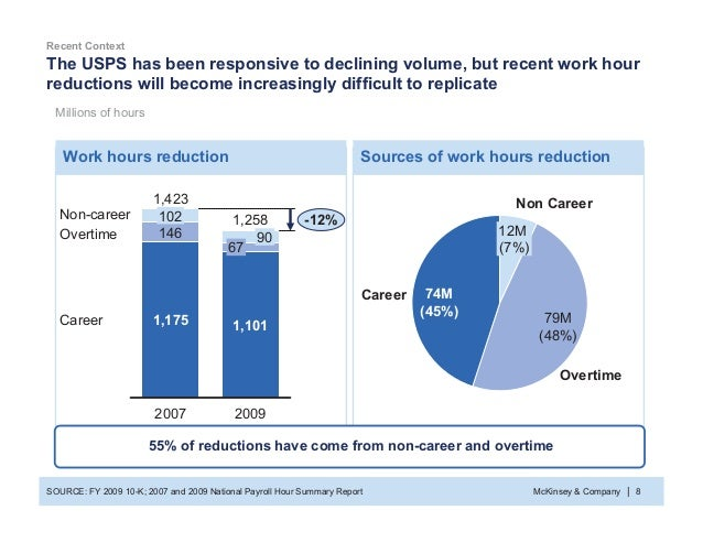McKinsey & Company 8| The USPS has been responsive to declining volume, but recent work hour reductions will become increa...
