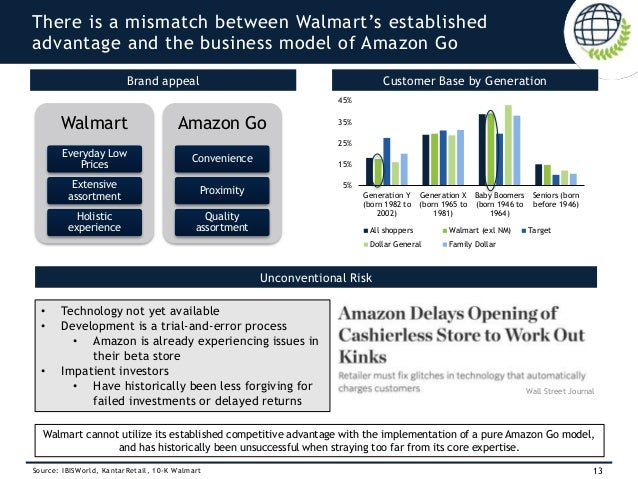 a short analysis on walmarts competitive A competitive analysis of google and walmart's partnership against amazon  a  little background: google debuted google express in 2013.