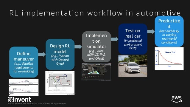 Deep Learning for Autonomous Driving - MCL315 - re:Invent 2017