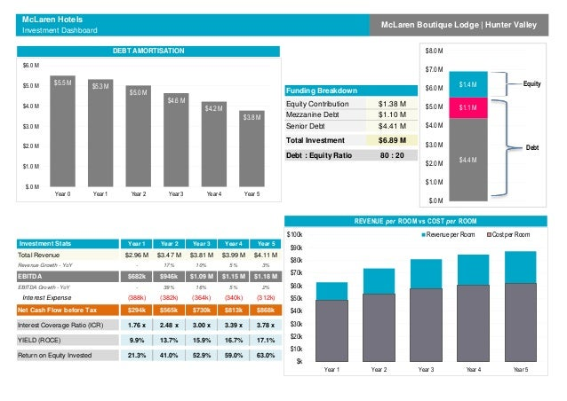 Hotel Development  Investment Analysis