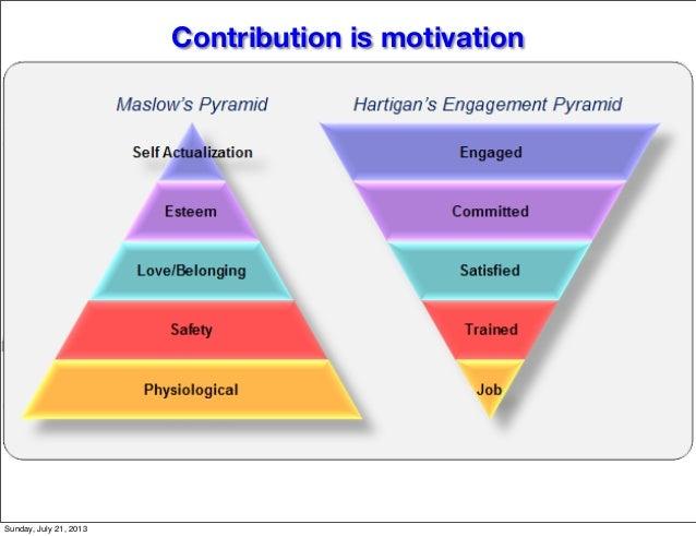 Contribution is motivation Sunday, July 21, 2013