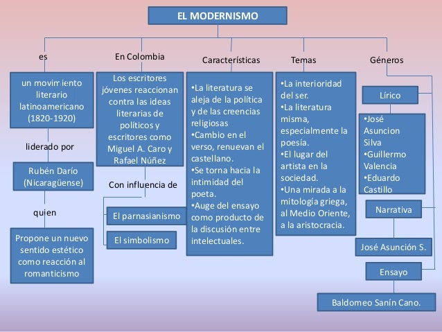 Mc literatura del modernismo y vanguardismo for Caracteristicas del vanguardismo
