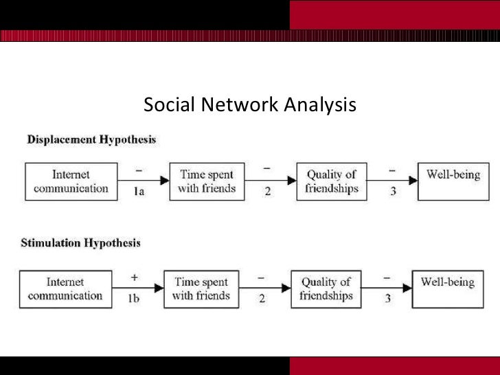 <ul><li>Social Network Analysis </li></ul>