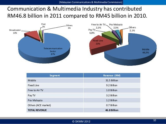  Malaysian Communications & Multimedia Commission   Communication & Multimedia Industry has contributed RM46.8 billion in ...