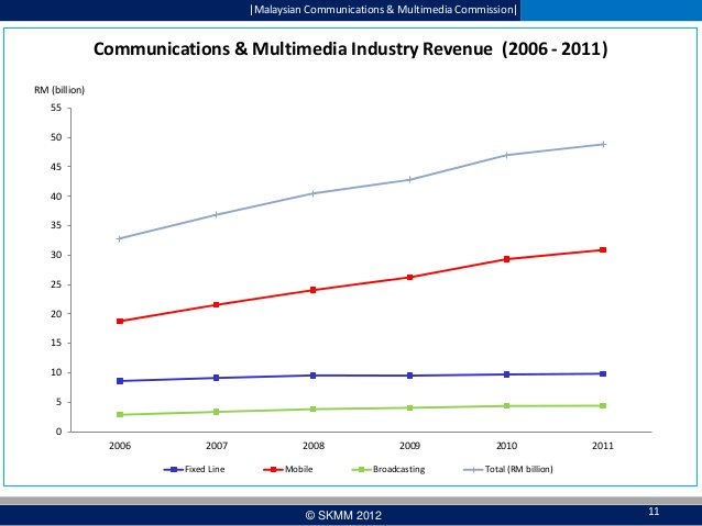  Malaysian Communications & Multimedia Commission   Communications & Multimedia Industry Revenue (2006 - 2011) RM (billion...