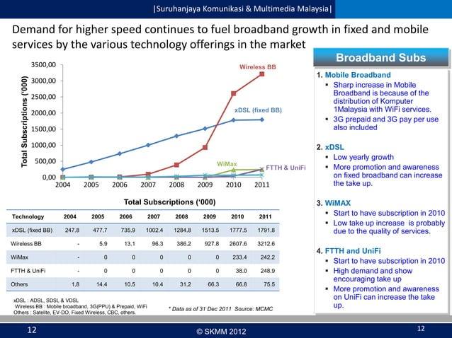  Suruhanjaya Komunikasi & Multimedia Malaysia   Demand for higher speed continues to fuel broadband growth in fixed and mo...