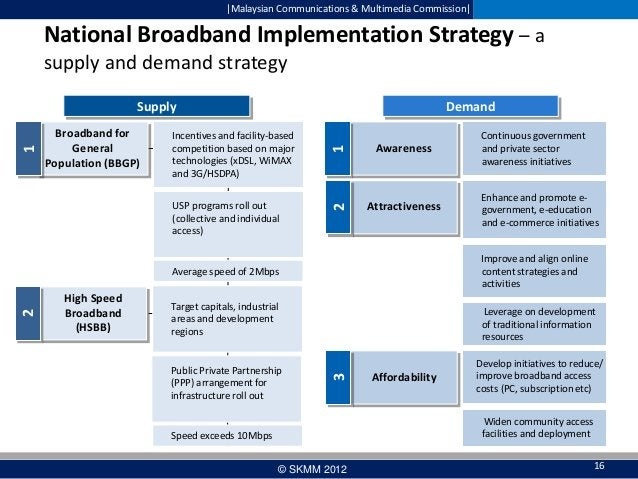  Malaysian Communications & Multimedia Commission   National Broadband Implementation Strategy – a supply and demand strat...