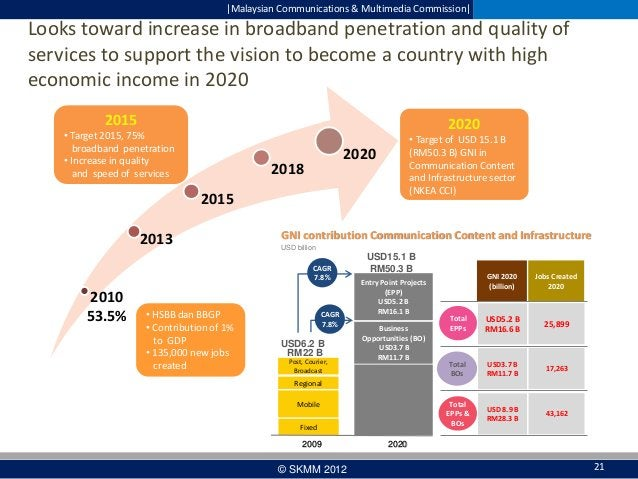  Malaysian Communications & Multimedia Commission   Looks toward increase in broadband penetration and quality of services...