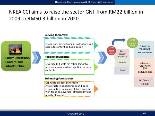  Malaysian Communications & Multimedia Commission   NKEA CCI aims to raise the sector GNI from RM22 billion in 2009 to RM5...