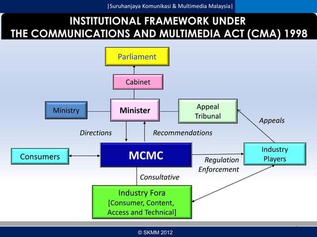  Suruhanjaya Komunikasi & Multimedia Malaysia   INSTITUTIONAL FRAMEWORK UNDER THE COMMUNICATIONS AND MULTIMEDIA ACT (CMA) ...