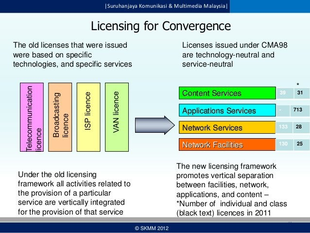  Suruhanjaya Komunikasi & Multimedia Malaysia   Licensing for Convergence The old licenses that were issued were based on ...