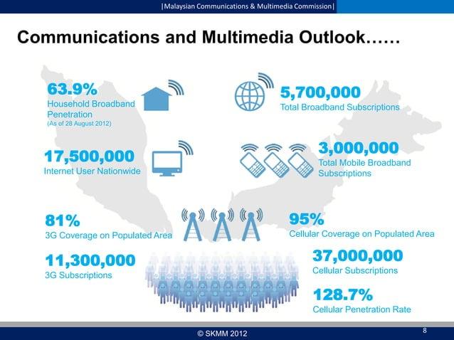  Malaysian Communications & Multimedia Commission   Communications and Multimedia Outlook…… 63.9%  5,700,000  Household Br...