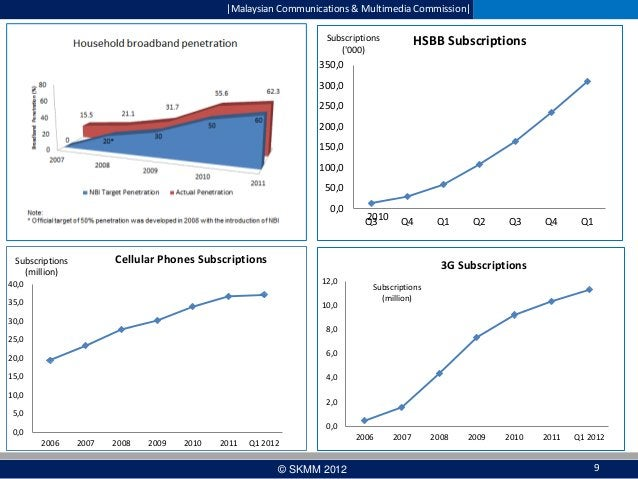  Malaysian Communications & Multimedia Commission  Subscriptions ('000)  HSBB Subscriptions  350,0 300,0 250,0 200,0 150,0...