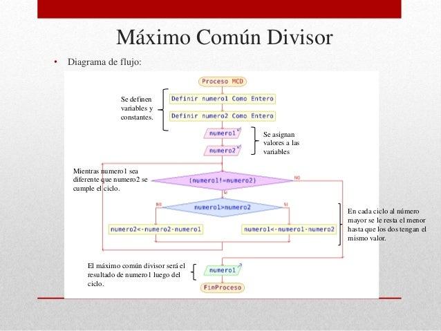 Programaci n pseudoc digo y algoritmo mcm mcd t rmino for Pared de 15 ladrillo comun