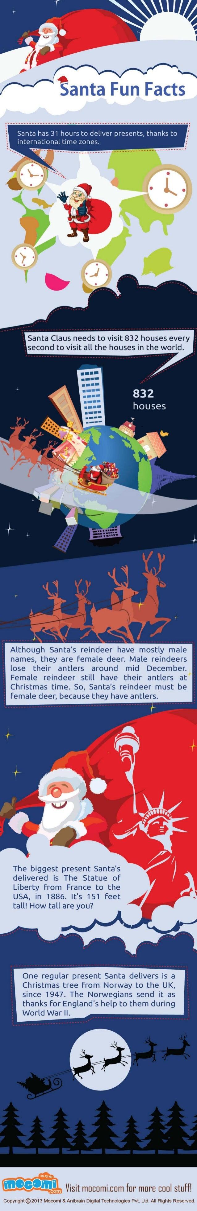 Interesting Fun Facts about Santa Claus – Mocomi Kids