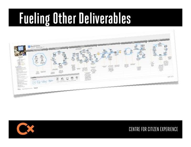 Fueling Other Deliverables•Journey map$•Service blueprint$•Storyboard$•Swimlanes$                         CENTRE FOR C...