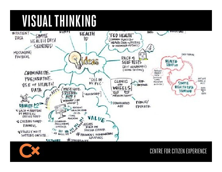 VISUAL THINKING                  CENTRE FOR CITIZEN EXPERIENCE