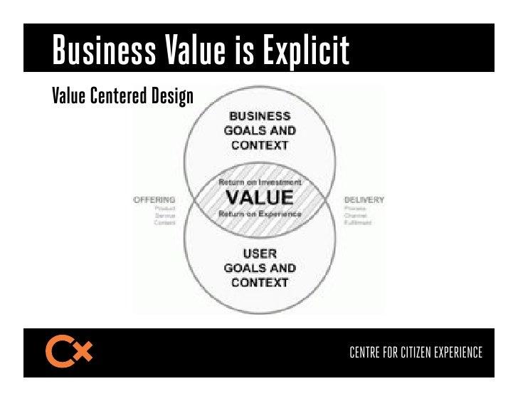 Business Value is ExplicitValue Centered Design                         CENTRE FOR CITIZEN EXPERIENCE