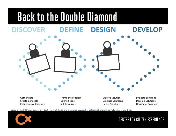 """Back to the Double Diamond!""""#$%&(                                            !)""""* !#""""+*                                   ..."""