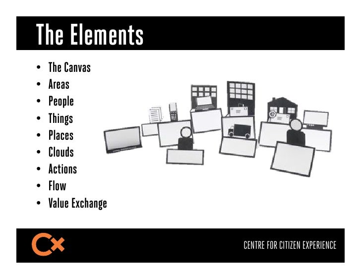 The Elements•   The Canvas•   Areas•   People•   Things•   Places•   Clouds•   Actions•   Flow•   Value Exchange ...