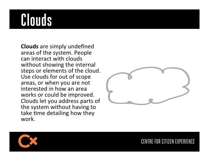 "Clouds?=(809$5;""$#).:(N$*J""R*""J$5;""5#$FO$1G""$#N#1""._$Y""F:(""$&5*$)*1"";5&1$H)1G$&(FJ#$H)1GF1$#GFH)*<$1G""$)*1"";*5($#1"":#$F;$""..."