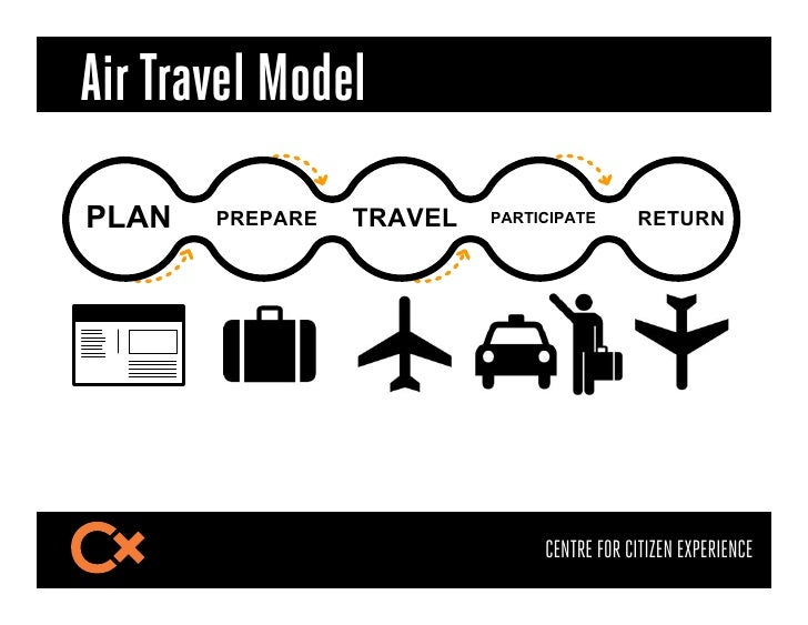 Air Travel ModelPLAN   PREPARE   TRAVEL   PARTICIPATE      RETURN                               CENTRE FOR CITIZEN EXPERIE...