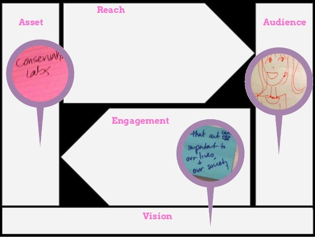 Phases of Engagement  Interest ● What can you offer to keep your audiences interested?