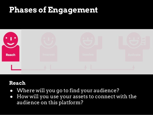 Phases of Engagement  Involve ● How will you invite audiences to participate? ● What will you ask them to do?