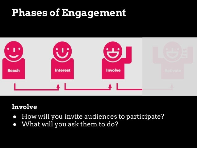Reach Asset  Audience Where will you go to find this audience? How will you make the first connection?  ● ●  Engagement (I...