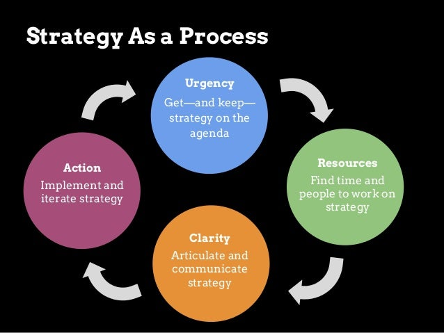 Urgency get—and keep—digital strategy on the agenda  How might we… • make the case for change? • find openings for progres...