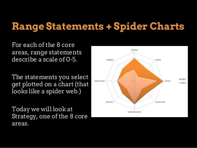 Range Statements + Spider Charts For each of the 8 core areas, range statements describe a scale of 0-5. The statements yo...