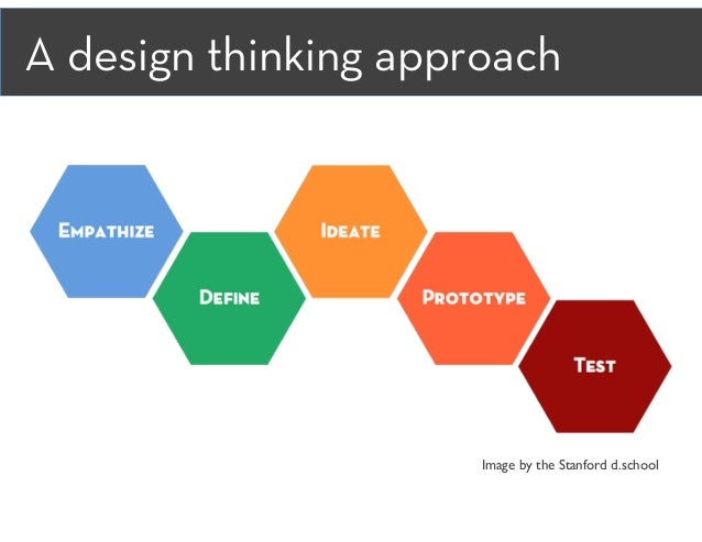 Image by the Stanford d.school A design thinking approach