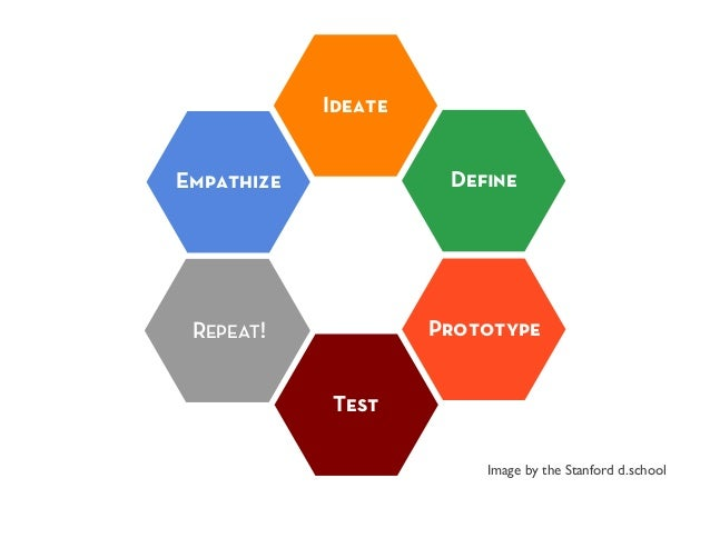 Empathize Define Prototype Test Ideate REPEAT! Image by the Stanford d.school