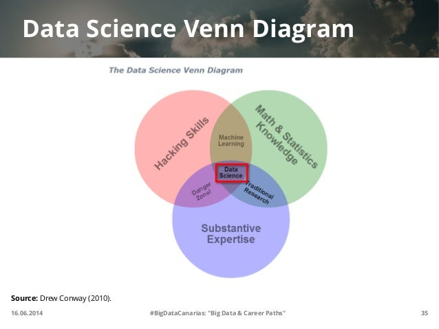 Data Scientist Data Scientist Venn Diagram