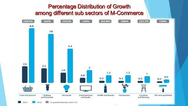 e commerce and technology in different sectors Japan - ecommercejapan - ecommerce describes how widely e-commerce is used, the primary sectors that sell through e-commerce, and how much product/service in each sector is sold through e-commerce versus brick-and-mortar retail.