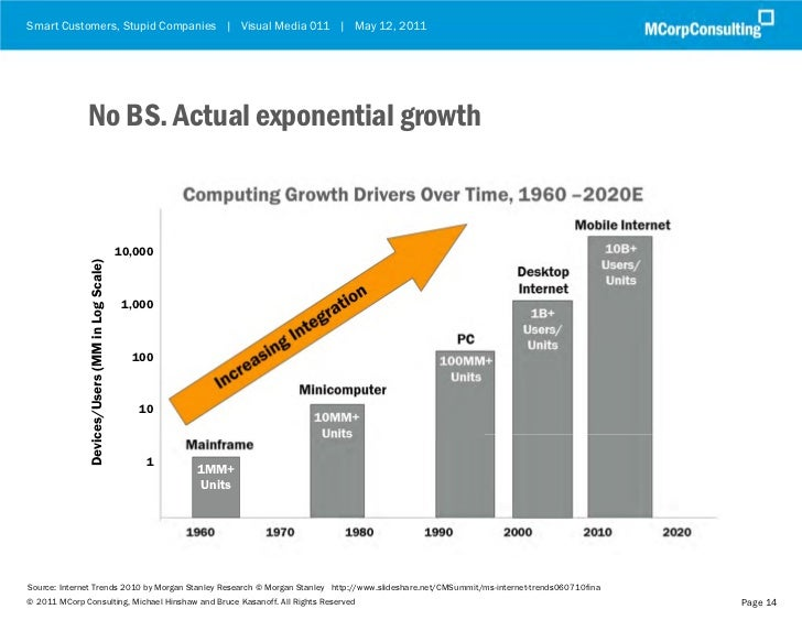 Smart Customers, Stupid Companies | Visual Media 011 | May 12, 2011              No BS. Actual exponential growth         ...