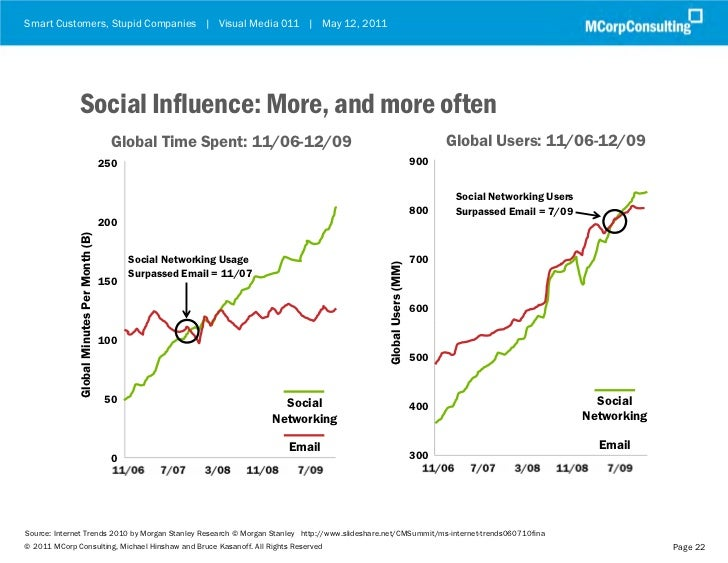Smart Customers, Stupid Companies | Visual Media 011 | May 12, 2011                 Social Influence: More, and more often...