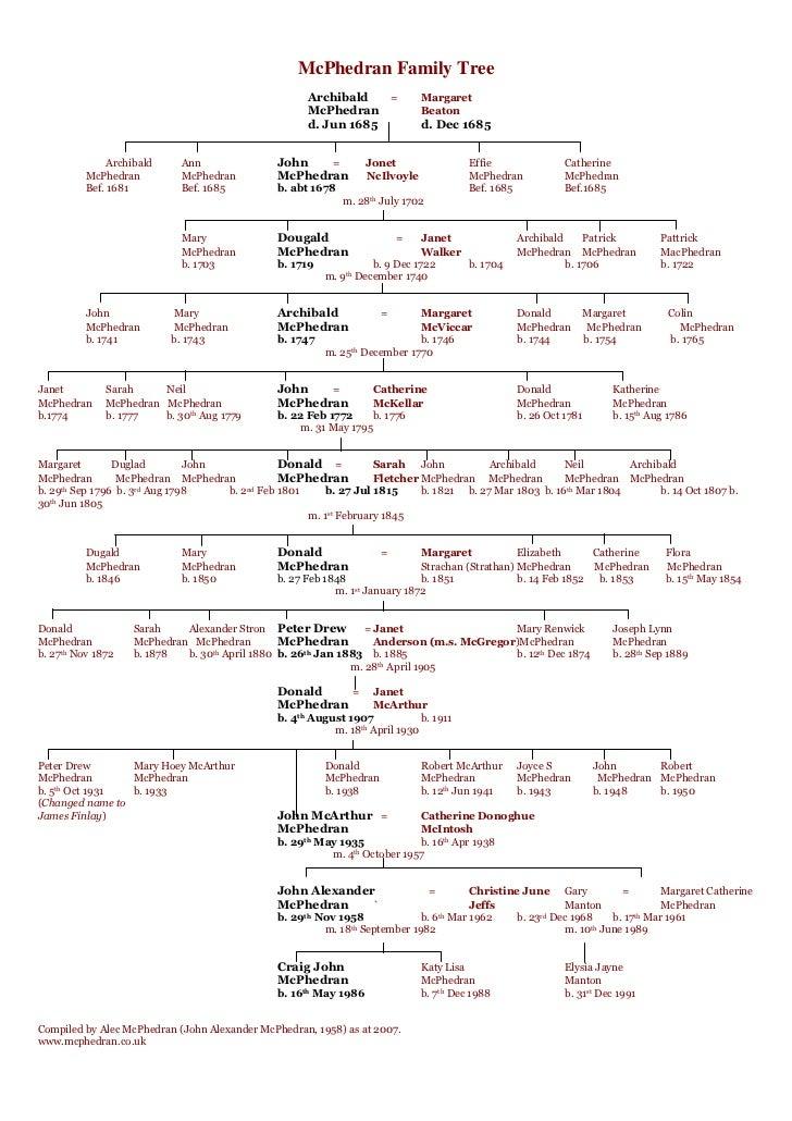 McPhedran Family Tree                                                     Archibald   =            Margaret               ...