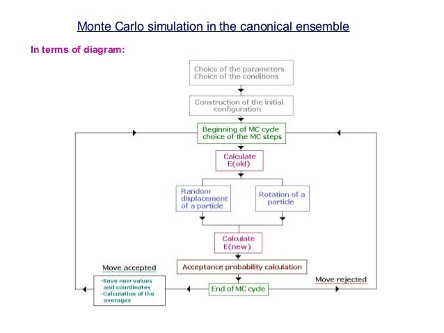 Monte Carlo Simulation Methods