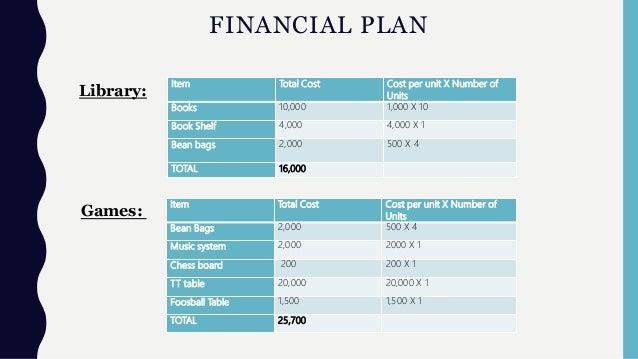 FINANCIAL PLAN Item Total Cost Cost per unit X Number of Units Books 10,000 1,000 X 10 Book Shelf 4,000 4,000 X 1 Bean bag...