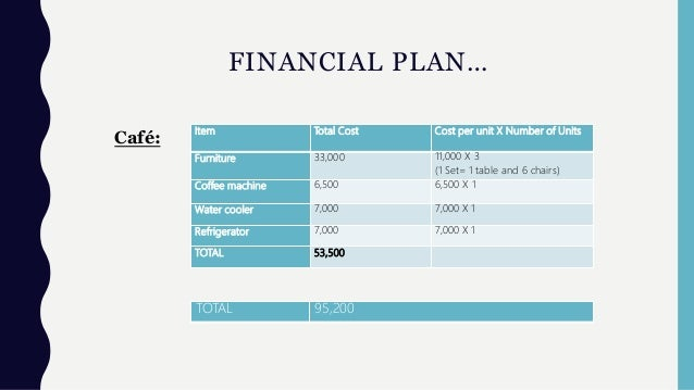 FINANCIAL PLAN… Item Total Cost Cost per unit X Number of Units Furniture 33,000 11,000 X 3 (1 Set= 1 table and 6 chairs) ...