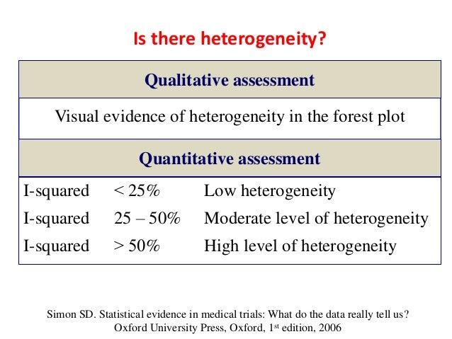 MCQs in evidence based practice