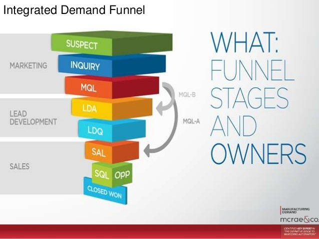 Demand Generation Webinar The Dawn Of Sales And