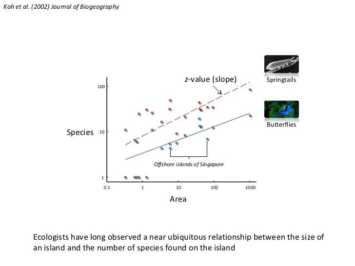 0.1 1 10 100 1000 1 10 100 Area Species Offshore islands of Singapore z -value (slope) Ecologists have long observed a nea...