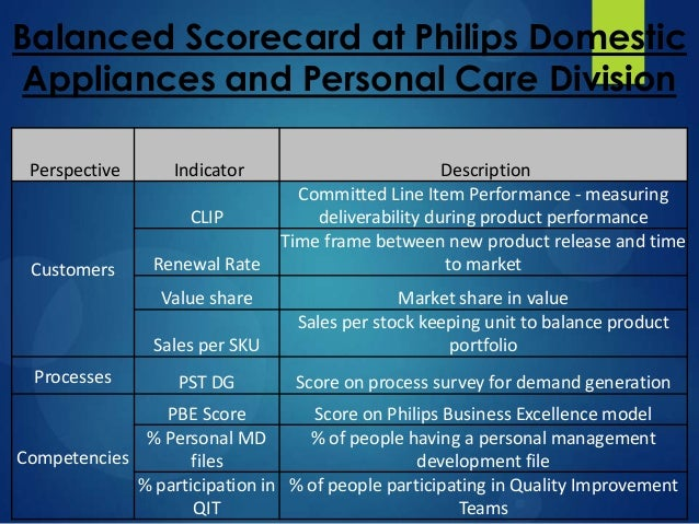 The Balanced Scorecard of Philips