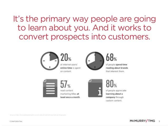 Content Strategy Starter Kit Slide 3