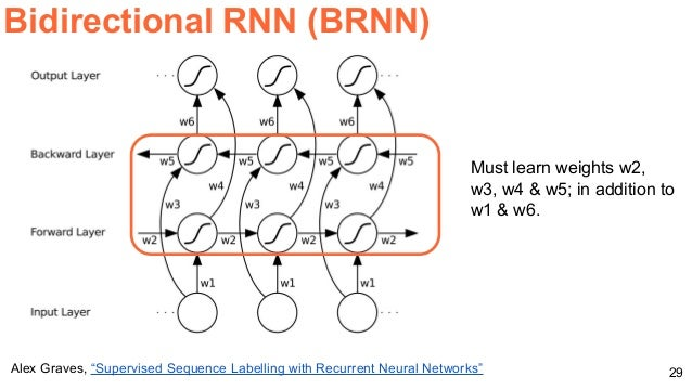 Video Analysis with Recurrent Neural Networks (Master