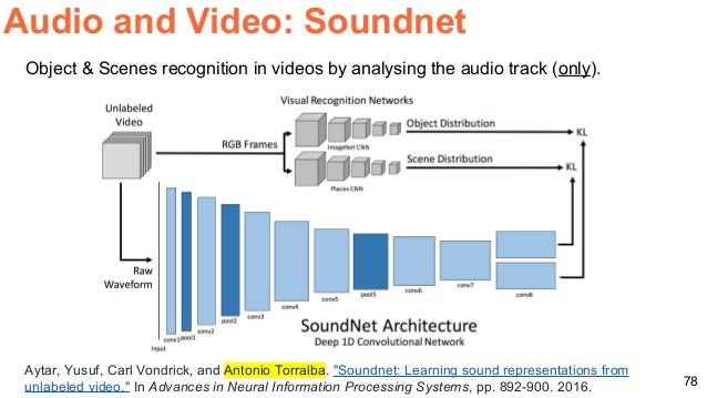 Video Analysis with Convolutional Neural Networks (Master