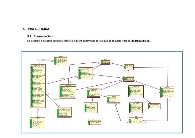 Mcvs Ad 01 Modelo De Arquitectura Del Software