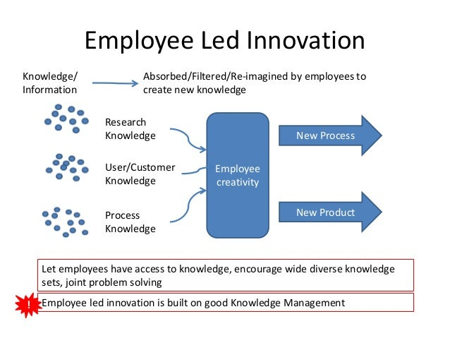 employee led innovation A minority of companies use incentives to mine employees for innovative ideas but this approach has been very successful british gaming company talarius wanted employees to see their ideas came to life and to know that their suggestions had a positive impact on the business.